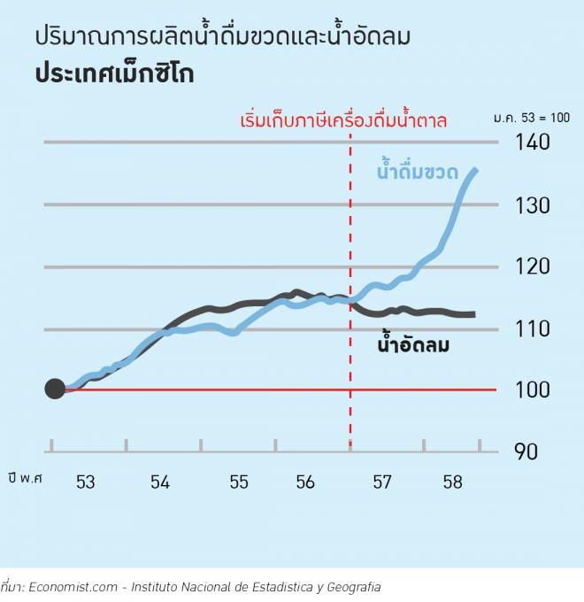 graph sugar