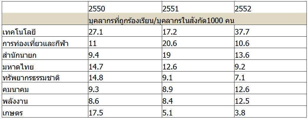ที่มา การคำนวณของผู้เขียน โดยใช้ข้อมูลจากรายงานประจำปีของปปช. ประกอบกับรายงานจำนวนกำลังคนภาครัฐในฝ่ายพลเรือนจากสำนักงานกพ.