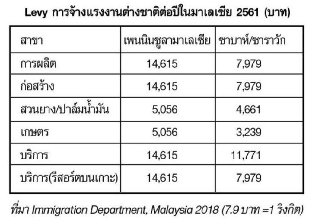 ตาราง แสดงการจ้างแรงงานต่างชาติต่อปีในมาเลเซีย 2561 (บาท)